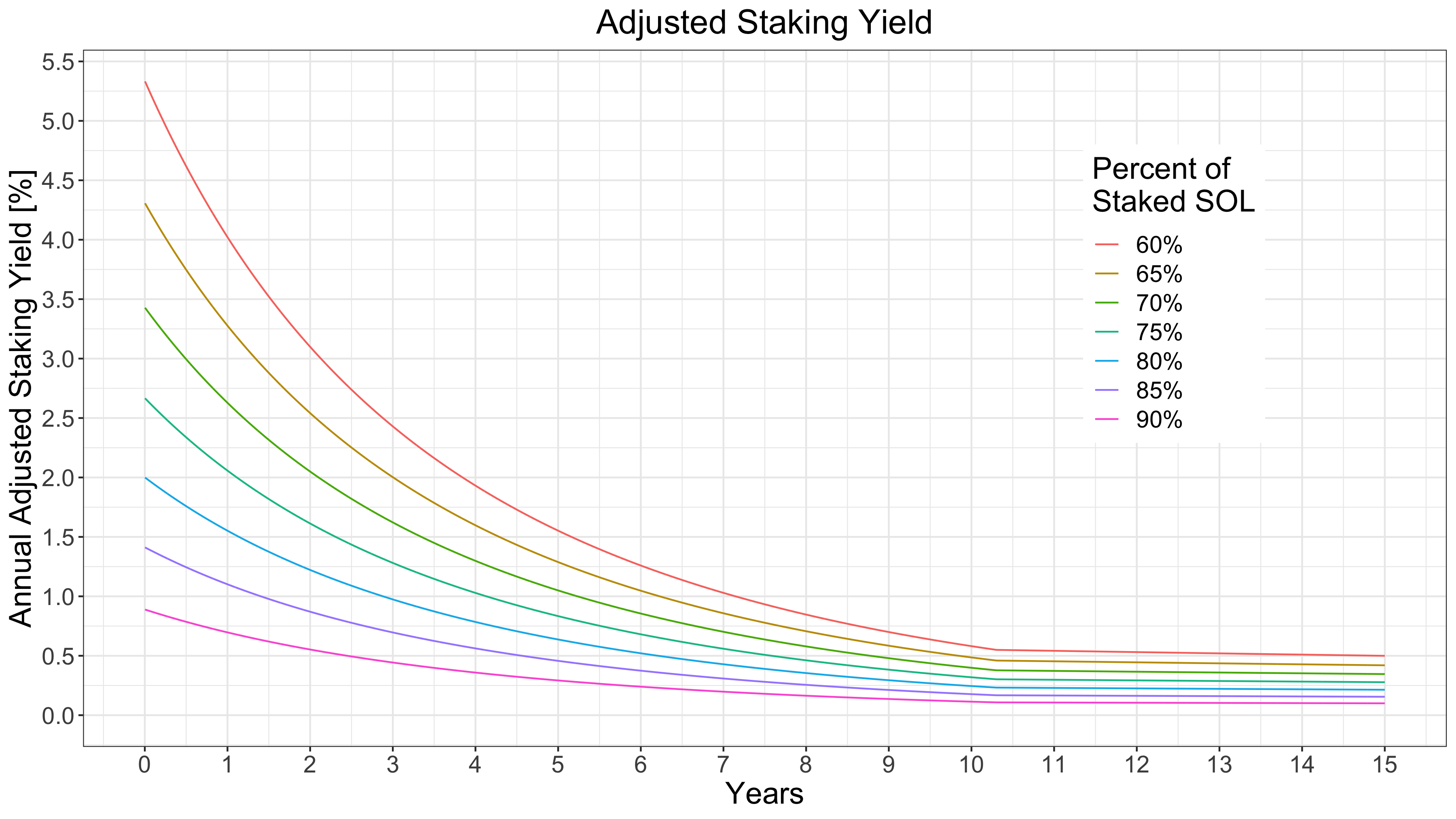 p_ex_adjusted_staked_yields